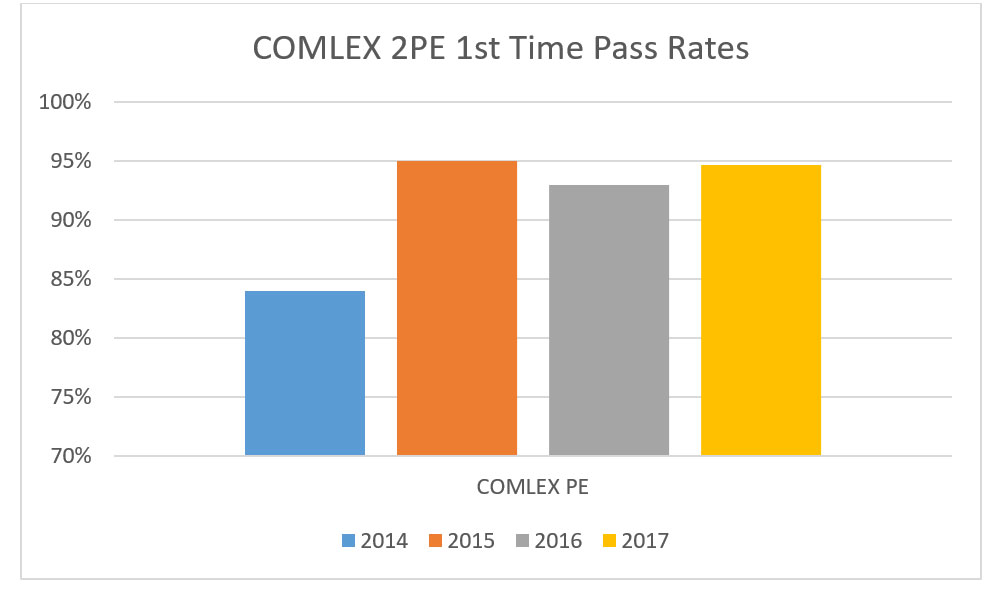 COMLEX-2-PE-Pass-Rate