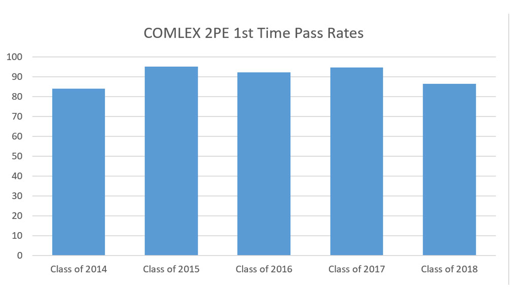 COMLEX-2-First-Time-Pass-Rate