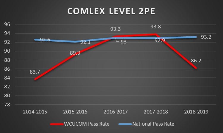 Top Five Average Comlex Score 2018 - Circus